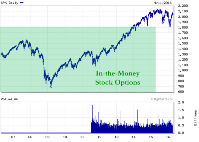 At the money employee stock options