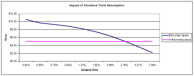 Dividends employee stock options