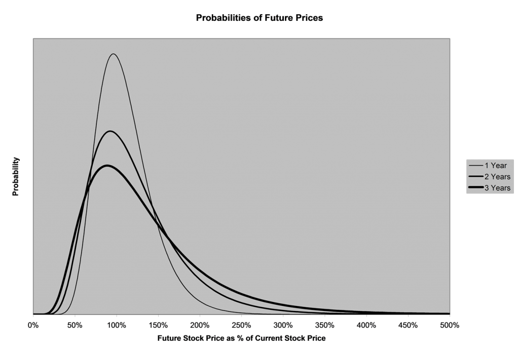 theory of random walks predicting stock Random walk: a modern introduction gregory f lawler and vlada limic contents  one of the main tools in the potential theory of random walk is the analysis of.