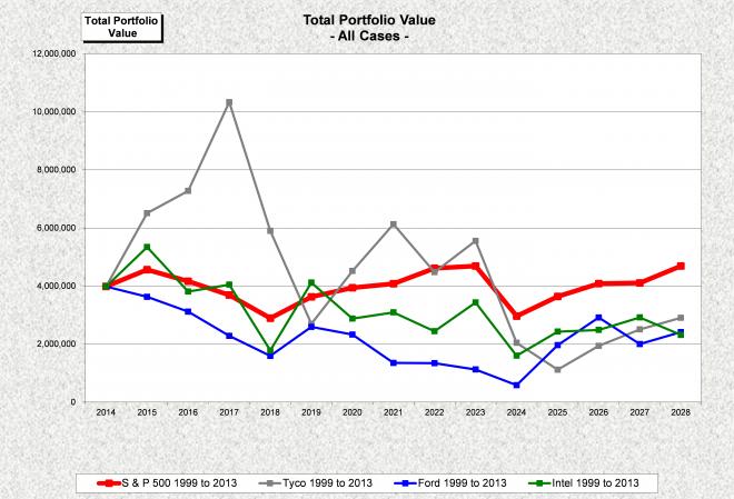 Company Stock Diversification1