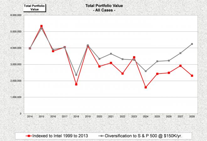 Company Stock Diversification2