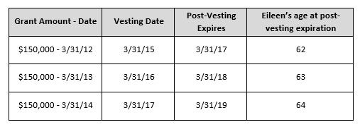 Average vesting period for stock options
