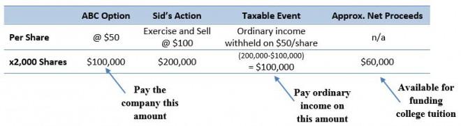 Cashless exercise stock options example